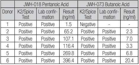 k2 performance synthetic thc test